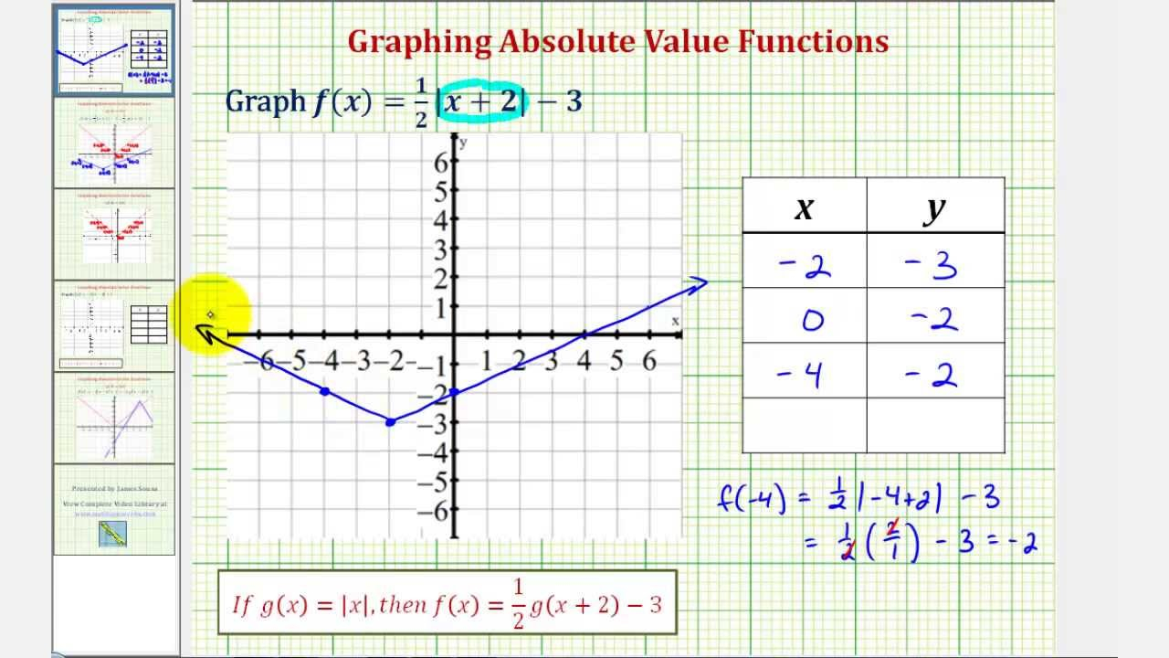 Graph Absolute Value Functions (With Video Lessons