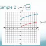 Graphing Radical Equations (Examples, Solutions, Videos