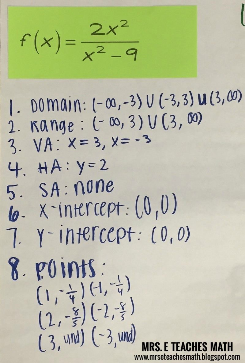 Graphing Rational Functions In 2020 | Rational Function