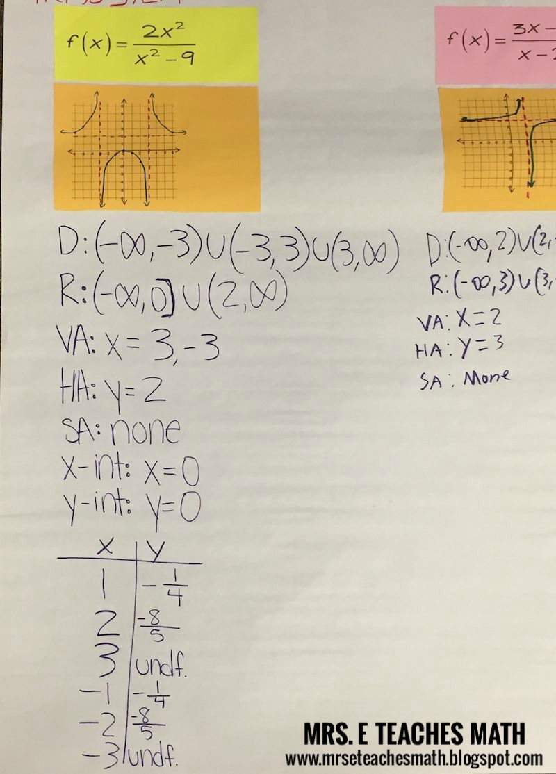 Graphing Rational Functions | Mrs. E Teaches Math