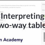 Interpreting Two-Way Tables (Video) | Khan Academy