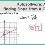 Kutasoftware: Algebra 1- Finding Slope From A Graph Part 1