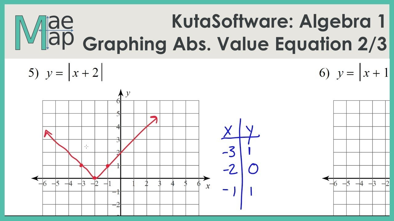 Kutasoftware: Algebra 1- Graphing Absolute Value Functions Part 1
