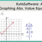 Kutasoftware: Algebra 1- Graphing Absolute Value Functions Part 2