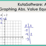 Kutasoftware: Algebra 1- Graphing Absolute Value Functions Part 3