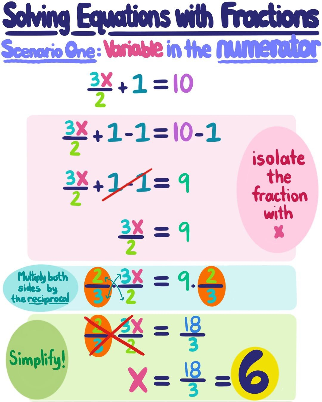 Linear Equations Fractions (Page 1) - Line.17Qq