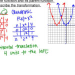 Parent Functions And Transformations (1.2) Algebra Ii