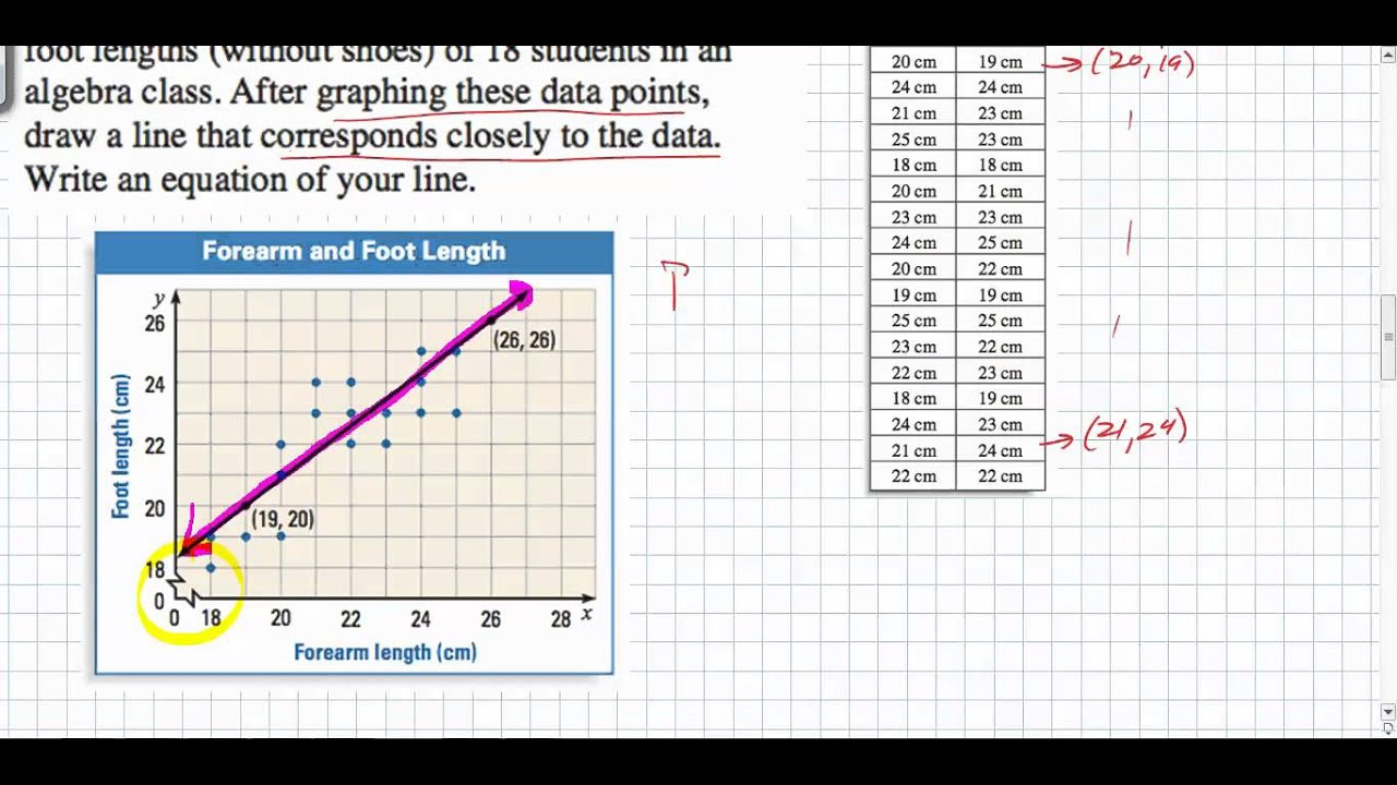 Scatter Plots - Line Of Best Fit (Examples, Solutions